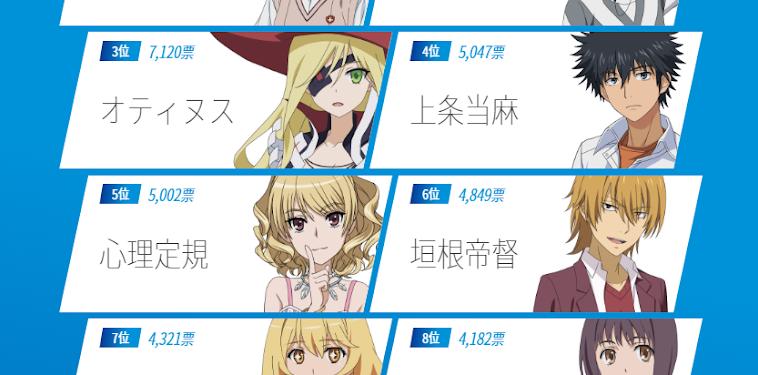 Toaru Majutsu No Index 2 Characters