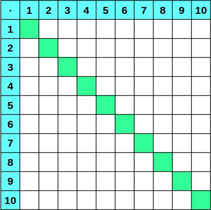 1x1-Tabellen zum Ausdrucken - Einmaleins üben Grundschule