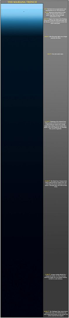 The Mariana Trench...to scale.