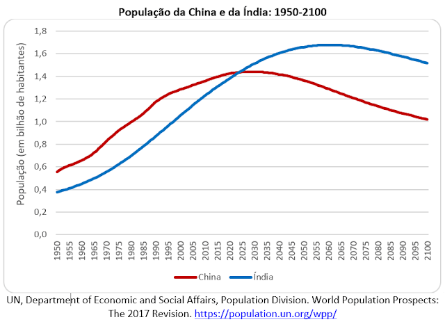 A Índia deve ultrapassar a população da China até 2024