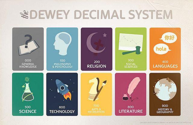 Dewey Decimal System visuals