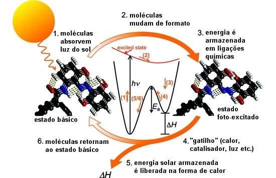 Uma nova forma de armazenar o calor do Sol