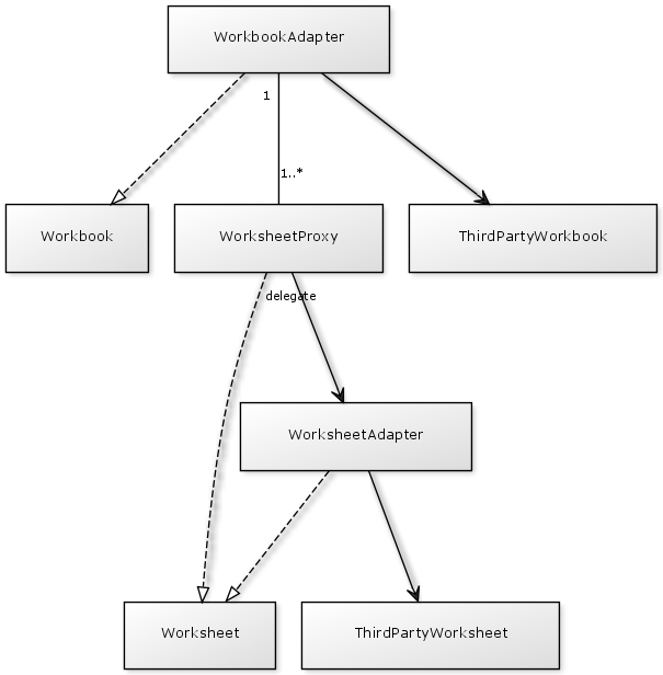 Difference Between Factory And Facade Design Pattern In Java