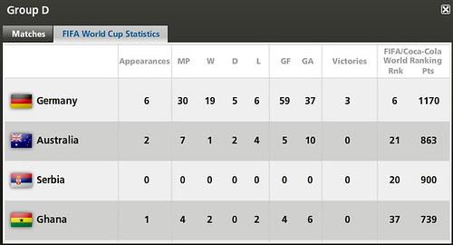 WC2010 GP D stat.bmp