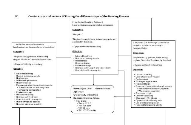 nursing diagnosis for asthma