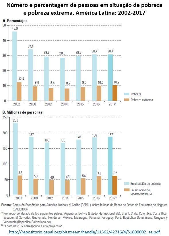 Cresce a pobreza na América Latina e no Brasil