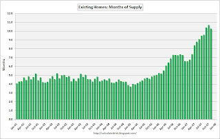 Existing Home Sales Months of Supply