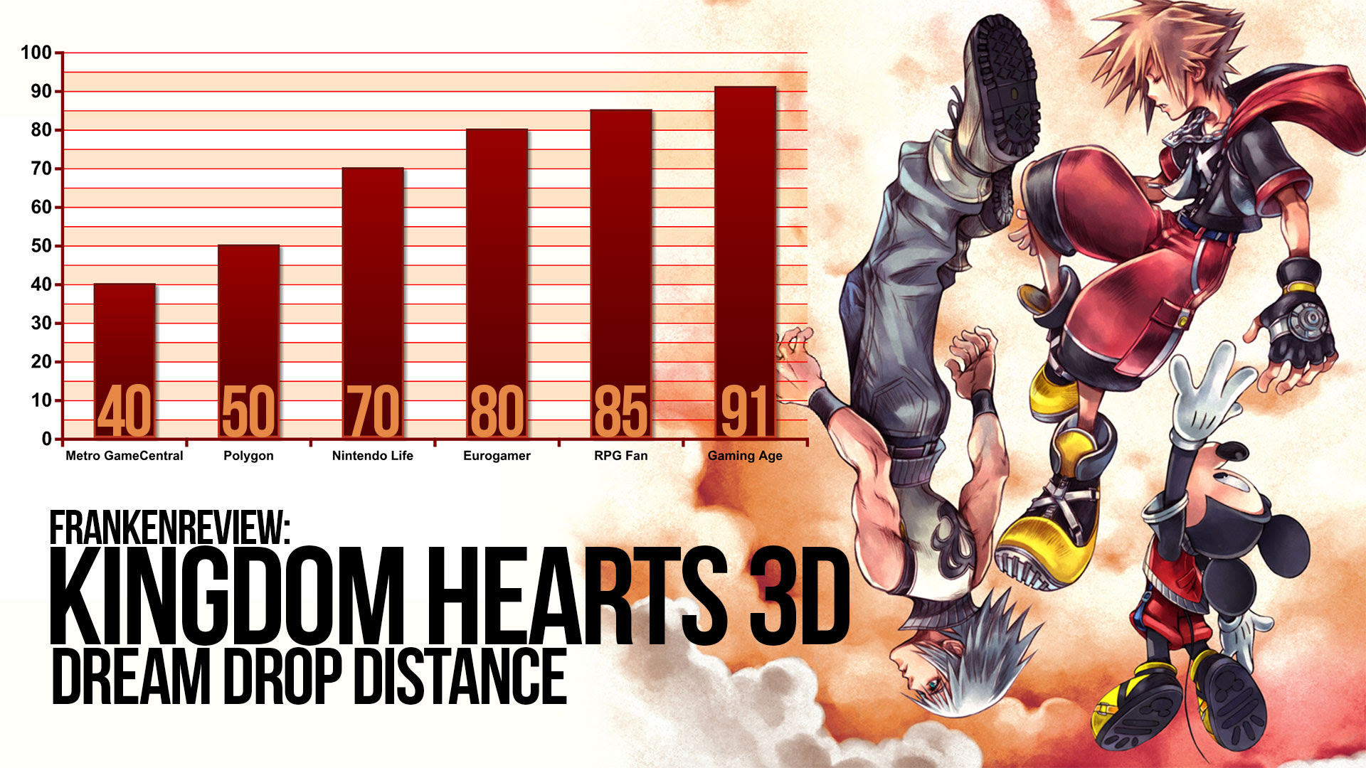 Dreamy Difference Between High And Low Kingdom Hearts 3d Review