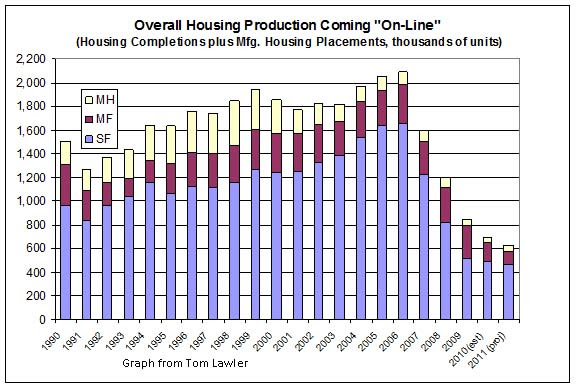 Overall Housing Production