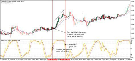 Forex opening range breakout strategy pdf