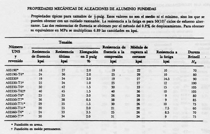 Propiedades mecánicas de aleaciones de aluminio fundidas