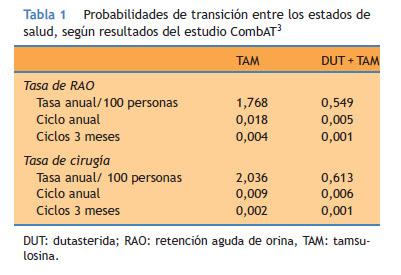 Coste Efectividad De La Combinacion Dutasterida Y Tamsulosina En El Tratamiento De La Hiperplasia Benigna De Prostata En Espana
