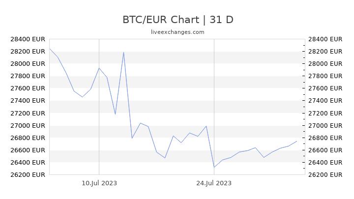 0 01 btc in eur