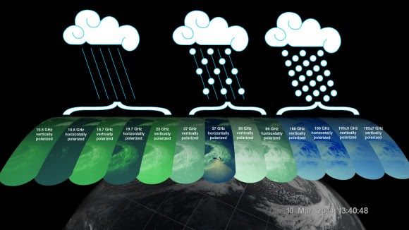 The GMI instrument has 13 channels, each sensitive to different types of precipitation. Channels for heavy rain, mixed rain and snow, and snowfall are displayed of the extra-tropical cyclone observed March 10, off the coast of Japan. Multiple channels capture the full range of precipitation. Credit: NASA/JAXA