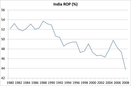 India ROP