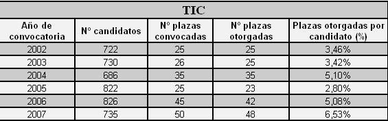 Número de instancias presentadas por oposición y plazas convocadas
