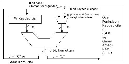 PIC16F877-alu-matic-hoạt động