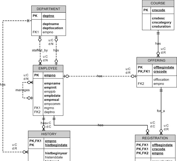 Wiring Diagram: 27 Visio Entity Relationship Diagram