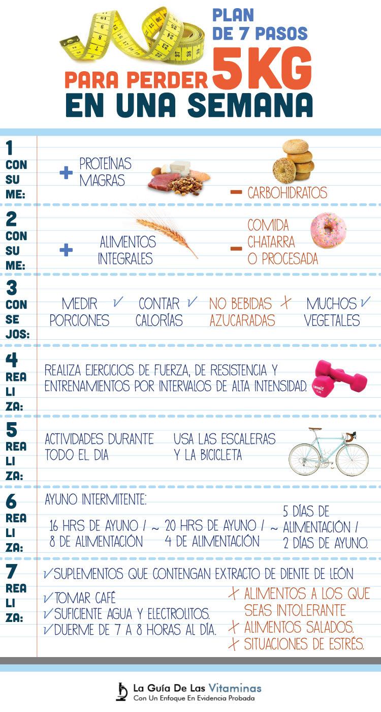 plan de dieta de pérdida de peso para