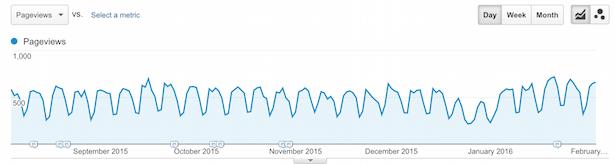 content metrics pageviews