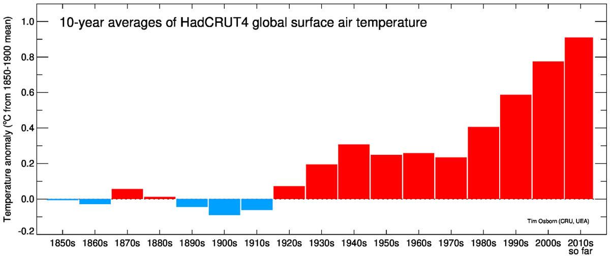 HadCRUT4 temperatuur gemiddelde per decennium.