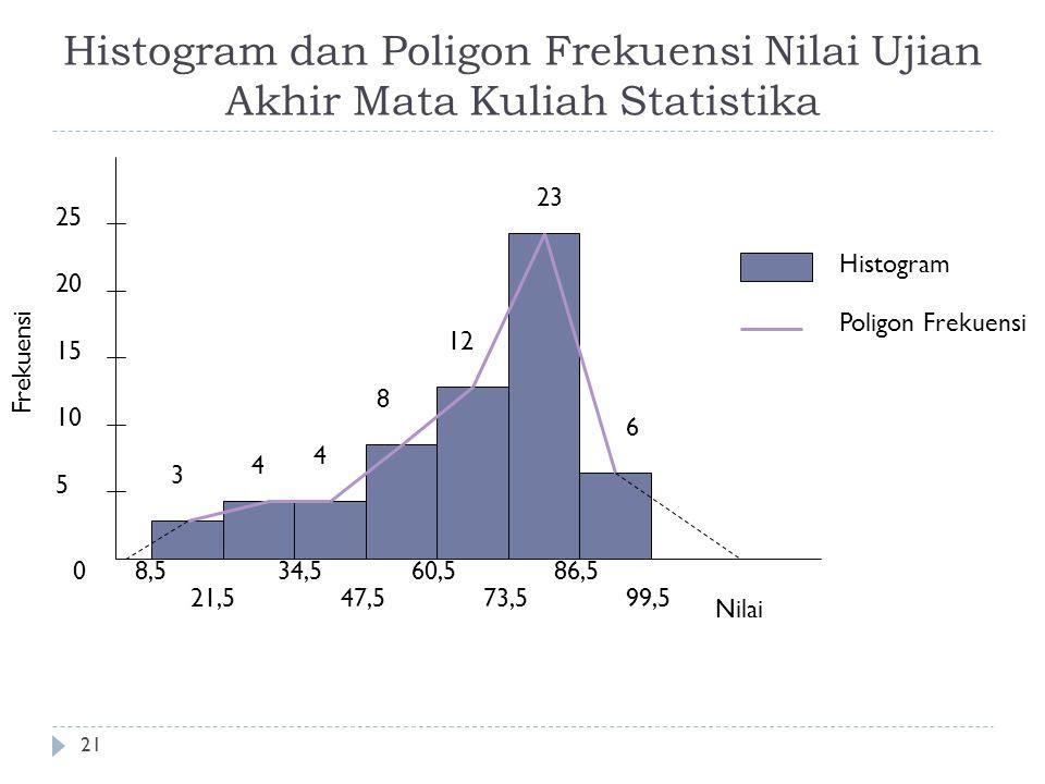 Contoh Grafik Histogram Dan Poligon Frekuensi - Contoh Diam