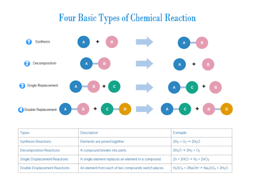 Chemical Reaction Vs Physical Reaction