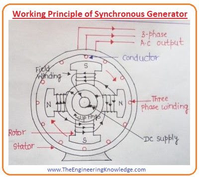 Introduction To Synchronous Generator The Engineering Knowledge