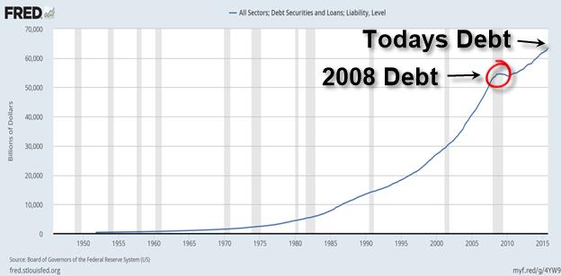 http://www.marketoracle.co.uk/images/2016/Sep/15-debt.png