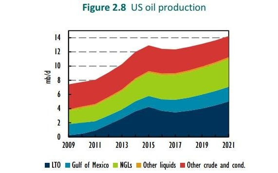 A graph showing US oil production