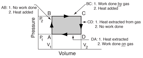 Heat Engine Cycle