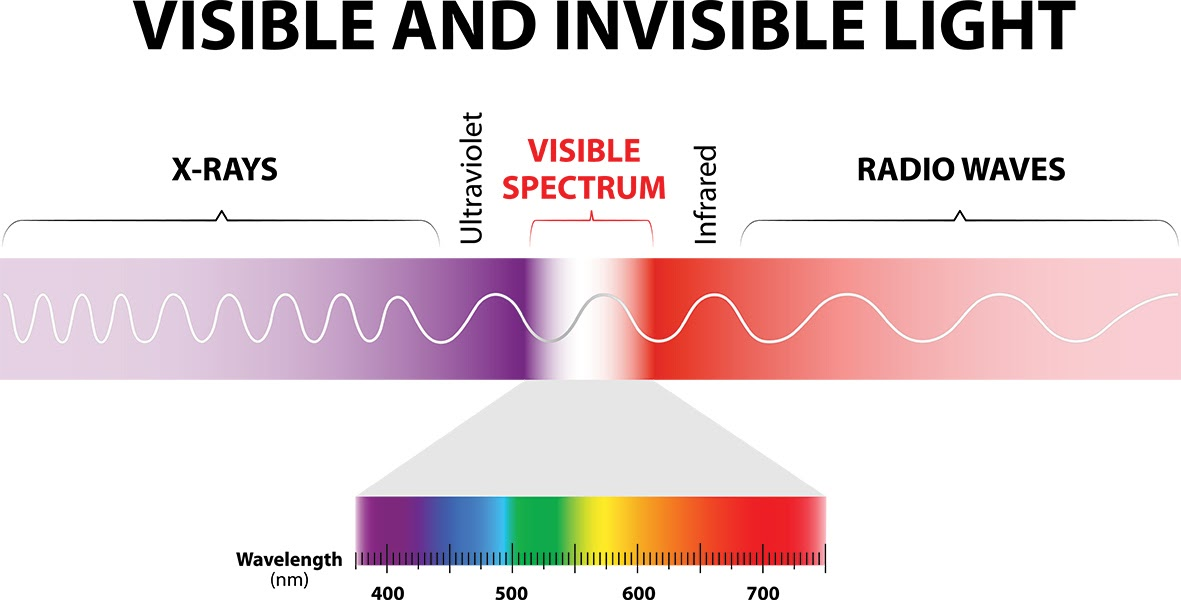 A Neon Lamp Produces What Kind Of Visible Spectrum