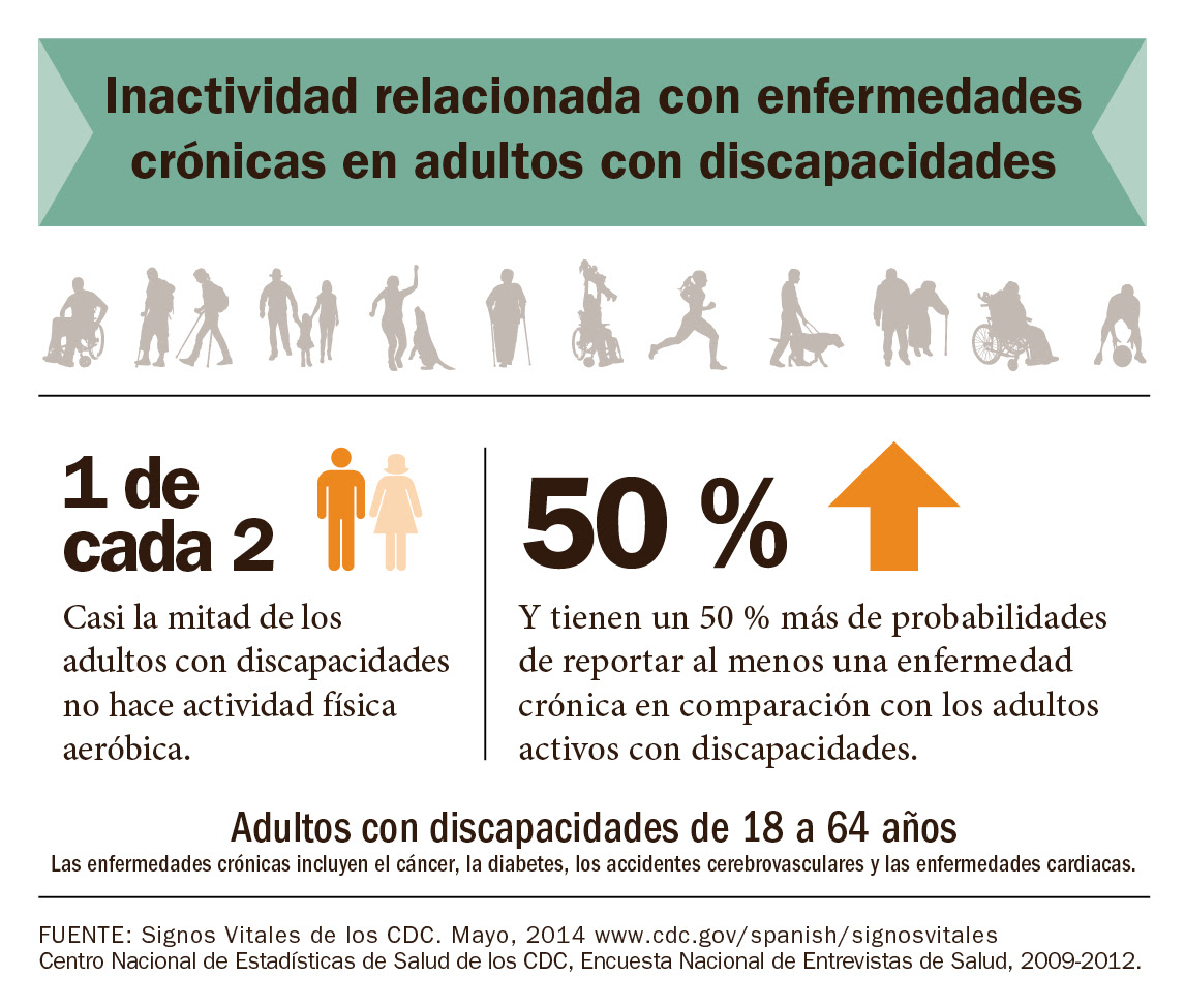 Infographic: Inactivity related to chronic disease in adults with disabilities.
