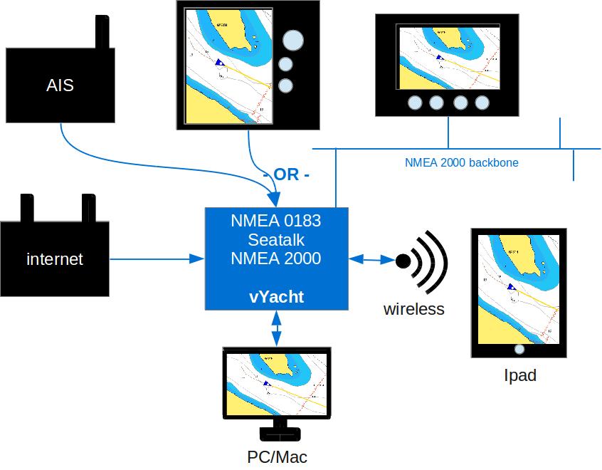 WiFi NMEA2000/0183/Seatalk Router