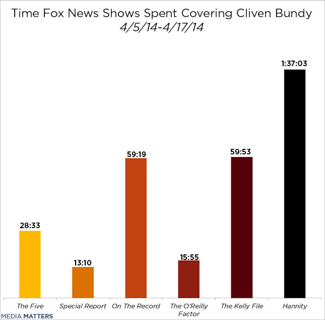 Coverage by show