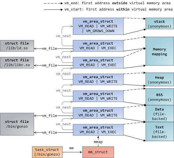 Kernel memory descriptor and memory areas