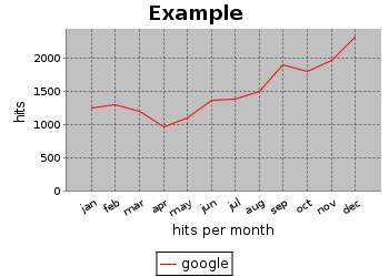 Linechart Xy Chart Tool Create Linecharts Graph Online Free Line Chart Creation Download Graph Image Webpage Or Report