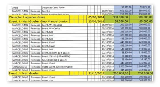 Planilha da JBS aponta pagamento de propina para Neri Geller, ex-ministro da Agricultura (Foto: Reprodução)
