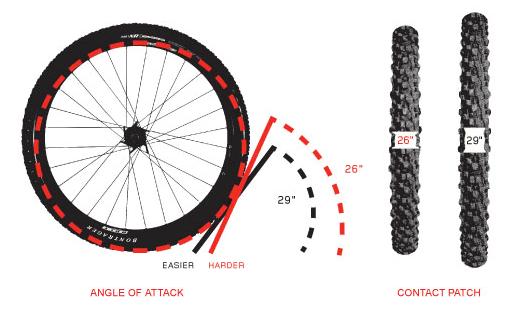 As rodas maiores são uma real vantagem na transposição de obstáculos.