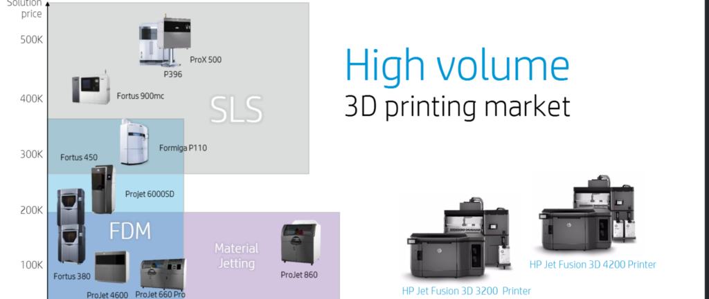 HP 3D posizionamento