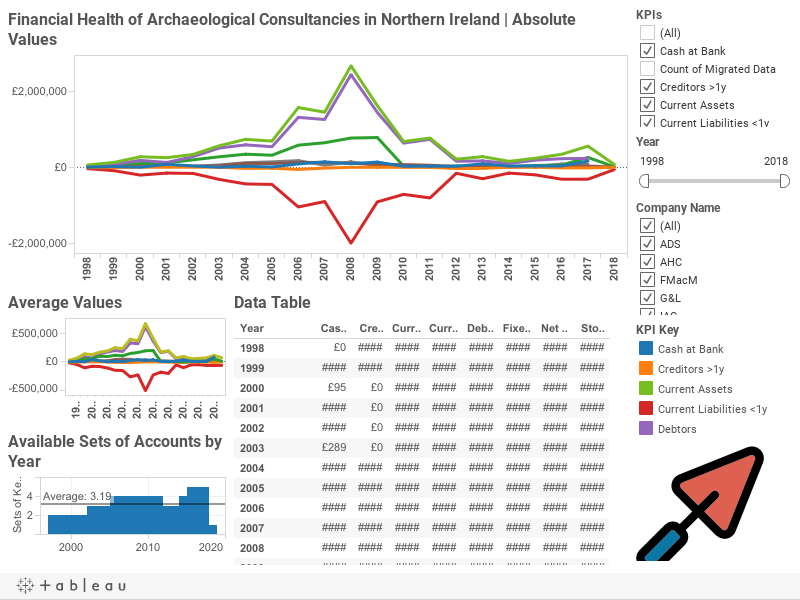 Financial Health of Archaeological Consultancies in Northern Ireland