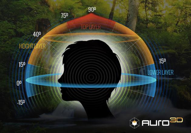 Resultado de imagen para Dolby Atmos vs Auro-3D