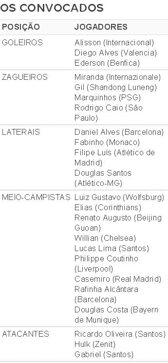 Lista convocados Copa America (Foto: Globoesporte.com)