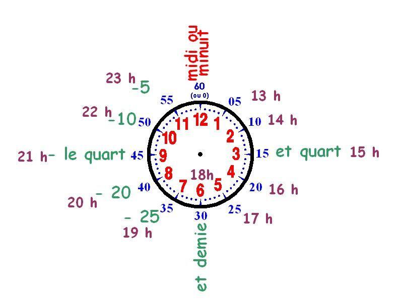 voici une horloge pédagogique