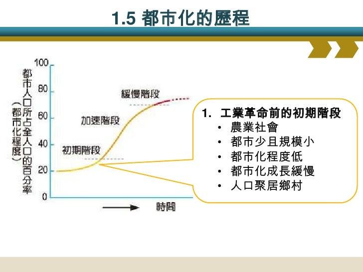1.5 都市化的歷程           2.工業化時期的加速階段       •工業化都市化       •都市化程度增加       •都市化成長迅速       •人口向都市集中