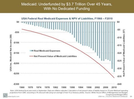 Back in 1965, only one out of every 50 Americans was on Medicaid.  Today, one out of every 6 Americans is on Medicaid