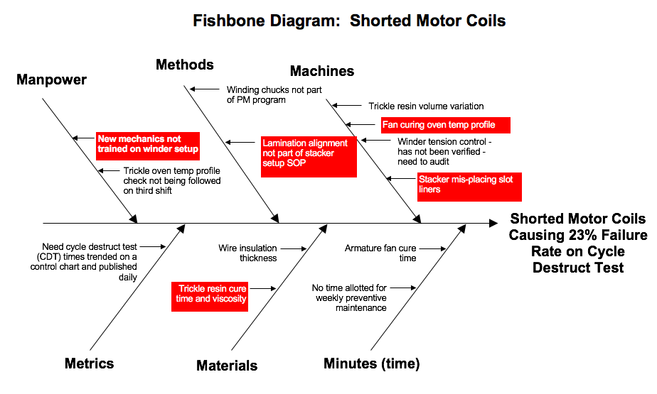 Fishbone Diagram with Priorities Highlighted