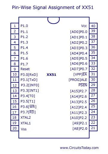 8051 micro controller pin diagram