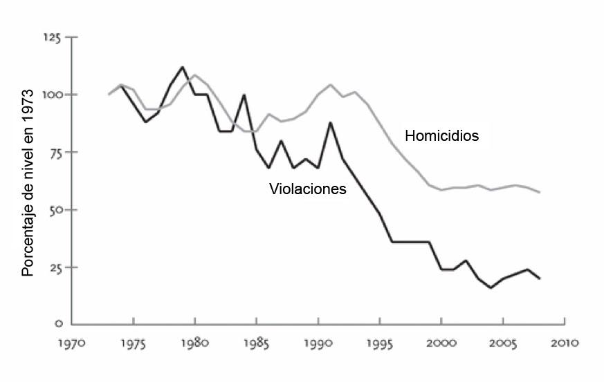 Tasas-de-violación-y-homicidios-EEUU-19