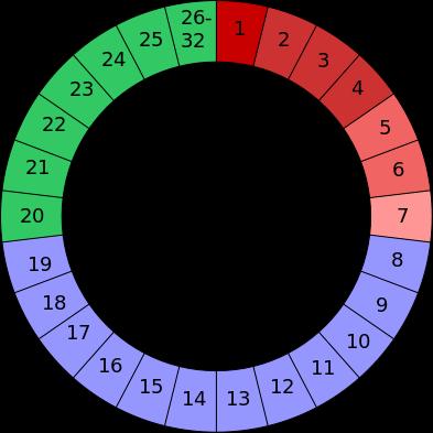 Dias Fertiles Mujer Calendario.Calendario Menstrual De La Mujer Dias Fertiles